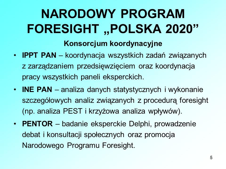 5 NARODOWY PROGRAM FORESIGHT POLSKA 2020 Konsorcjum koordynacyjne IPPT PAN – koordynacja wszystkich zadań związanych z zarządzaniem przedsięwzięciem o