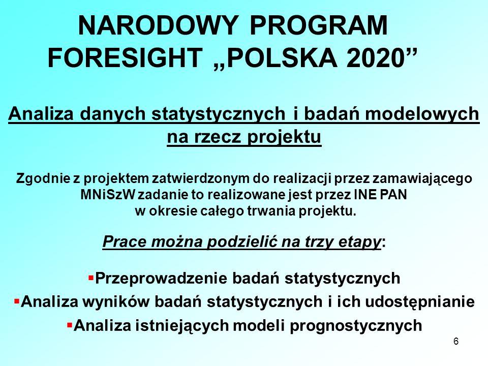 6 NARODOWY PROGRAM FORESIGHT POLSKA 2020 Analiza danych statystycznych i badań modelowych na rzecz projektu Zgodnie z projektem zatwierdzonym do reali