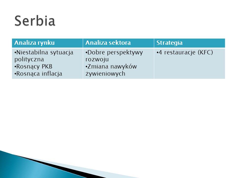 Analiza rynkuAnaliza sektoraStrategia Niestabilna sytuacja polityczna Rosnący PKB Rosnąca inflacja Dobre perspektywy rozwoju Zmiana nawyków żywieniowy
