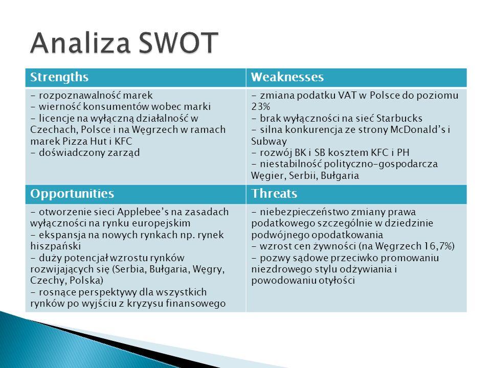 StrengthsWeaknesses - rozpoznawalność marek - wierność konsumentów wobec marki - licencje na wyłączną działalność w Czechach, Polsce i na Węgrzech w r
