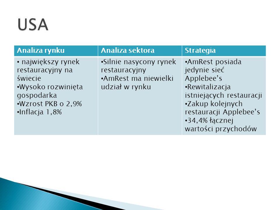 Analiza rynkuAnaliza sektoraStrategia największy rynek restauracyjny na świecie Wysoko rozwinięta gospodarka Wzrost PKB o 2,9% Inflacja 1,8% Silnie na
