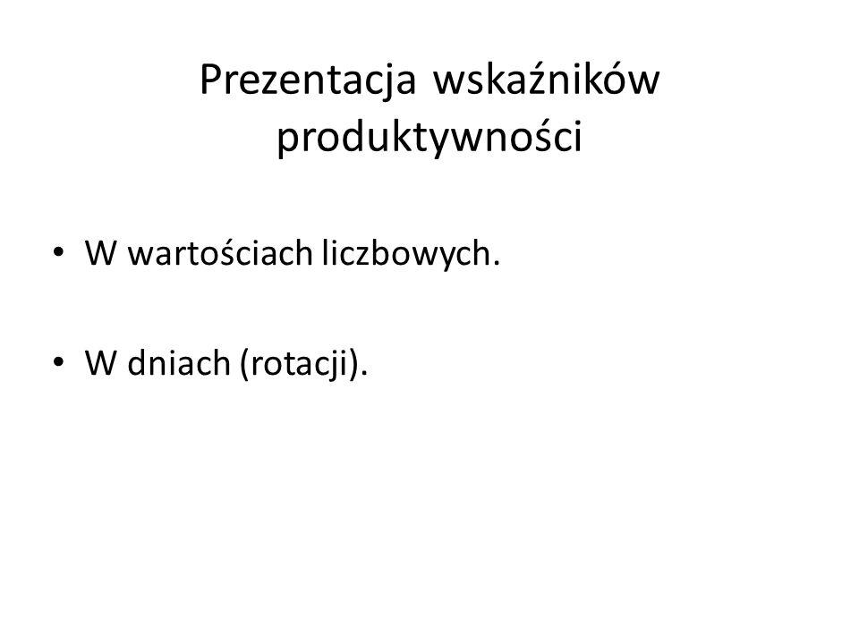 Prezentacja wskaźników produktywności W wartościach liczbowych. W dniach (rotacji).