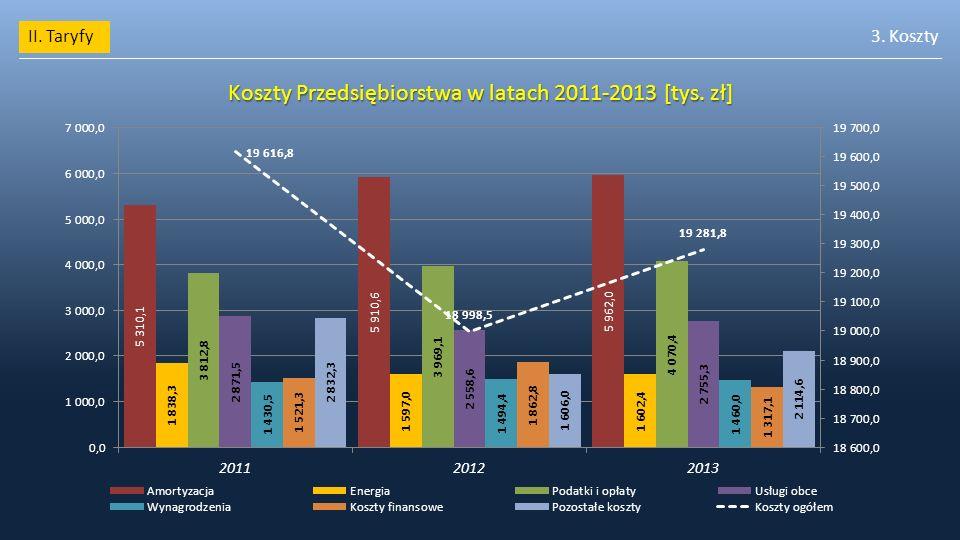 II. Taryfy3. Koszty Koszty Przedsiębiorstwa w latach 2011-2013 [tys. zł]