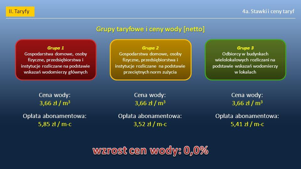 II. Taryfy4a. Stawki i ceny taryf Grupy taryfowe i ceny wody [netto] Grupa 1 Gospodarstwa domowe, osoby fizyczne, przedsiębiorstwa i instytucje rozlic