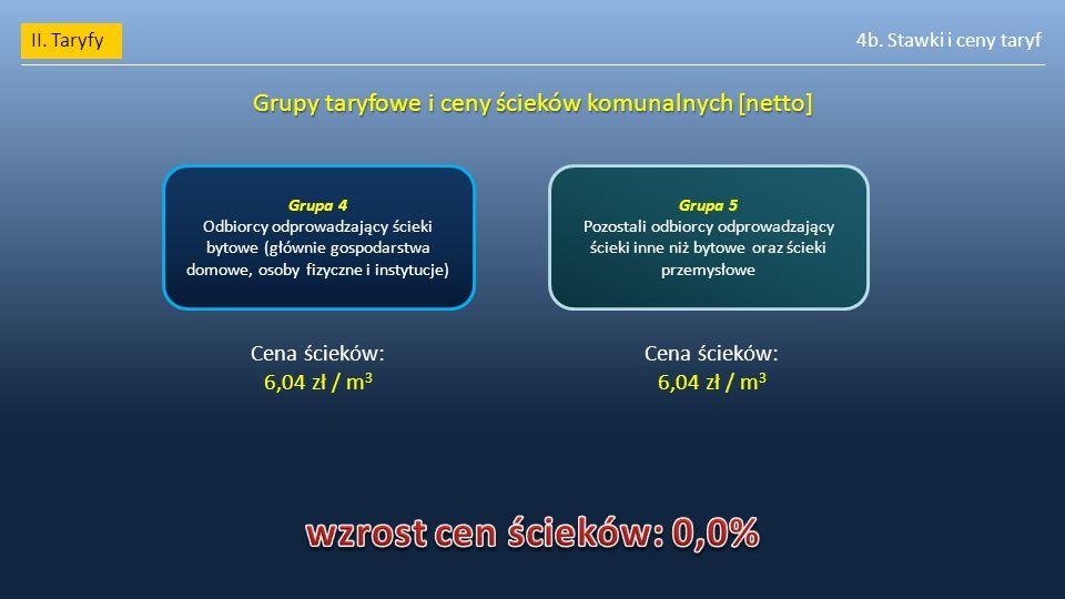 II. Taryfy4b. Stawki i ceny taryf Grupy taryfowe i ceny ścieków komunalnych [netto] Grupa 4 Odbiorcy odprowadzający ścieki bytowe (głównie gospodarstw