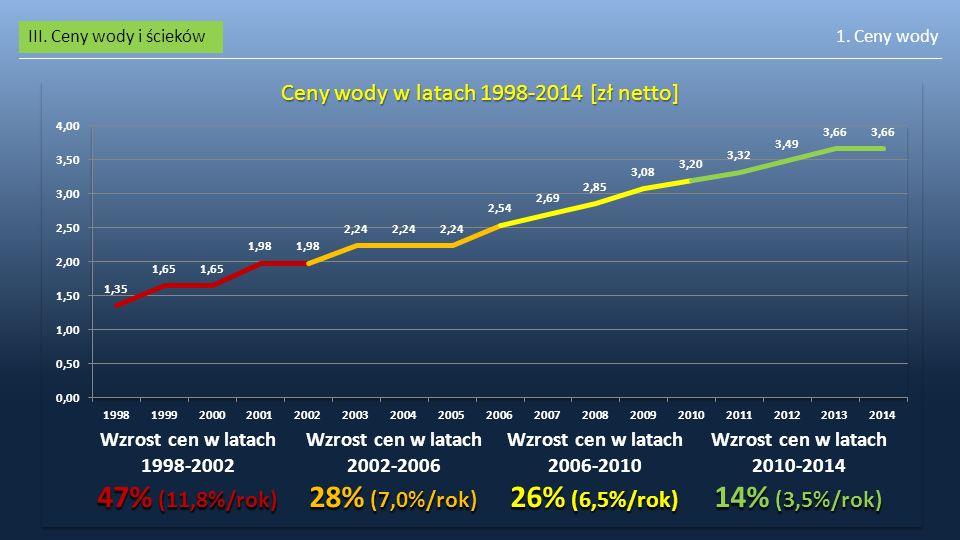 III. Ceny wody i ścieków1. Ceny wody Ceny wody w latach 1998-2014 [zł netto]