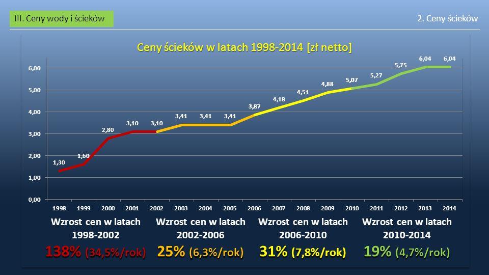 III. Ceny wody i ścieków2. Ceny ścieków Ceny ścieków w latach 1998-2014 [zł netto]