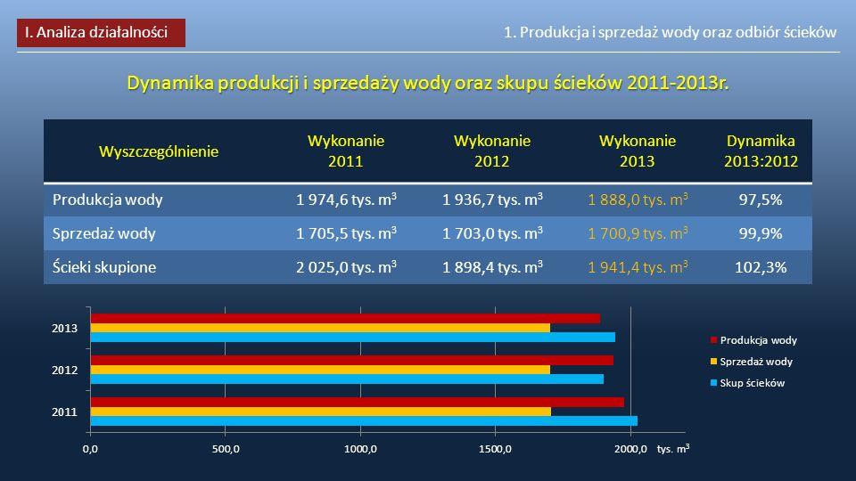 1. Produkcja i sprzedaż wody oraz odbiór ścieków Dynamika produkcji i sprzedaży wody oraz skupu ścieków 2011-2013r. Wyszczególnienie Wykonanie 2011 Wy