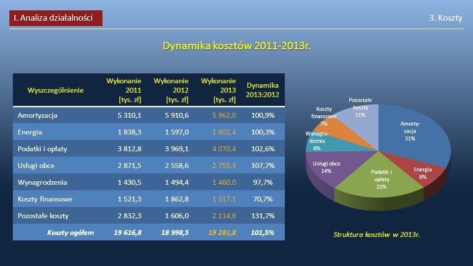 3. Koszty Dynamika kosztów 2011-2013r. Wyszczególnienie Wykonanie 2011 [tys. zł] Wykonanie 2012 [tys. zł] Wykonanie 2013 [tys. zł] Dynamika 2013:2012