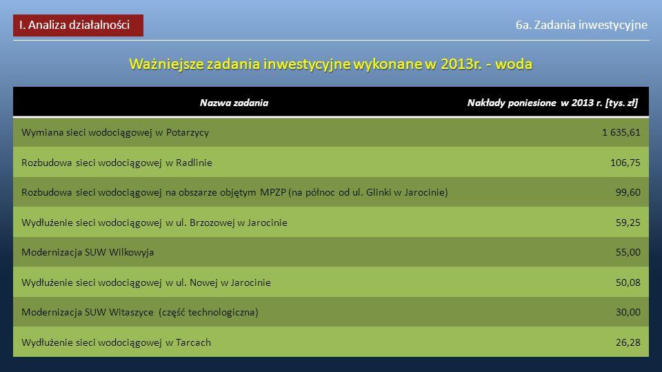 6a.Zadania inwestycyjne Ważniejsze zadania inwestycyjne wykonane w 2013r.