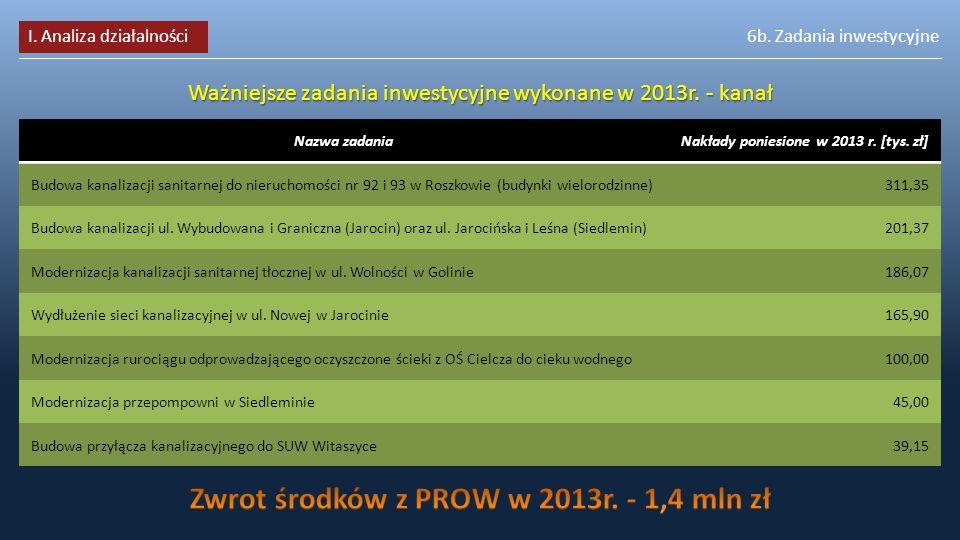 7. Nakłady inwestycyjne Całkowite nakłady inwestycyjne [mln zł] I. Analiza działalności