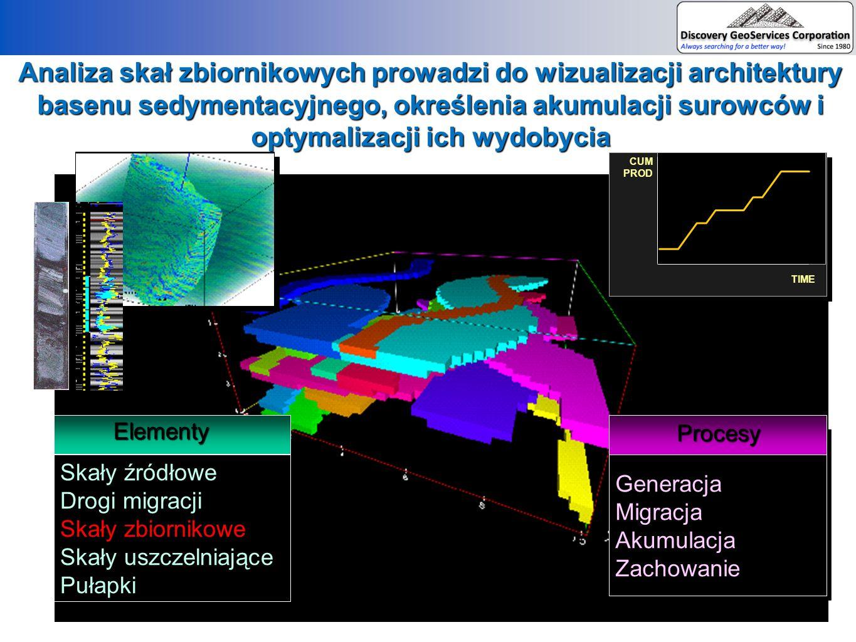 Podstawowe cechy skał zbiornikowych w odniesieniu do osadów z Basenu Willinston (USA) i Basenu Bałtyckiego (Polska)