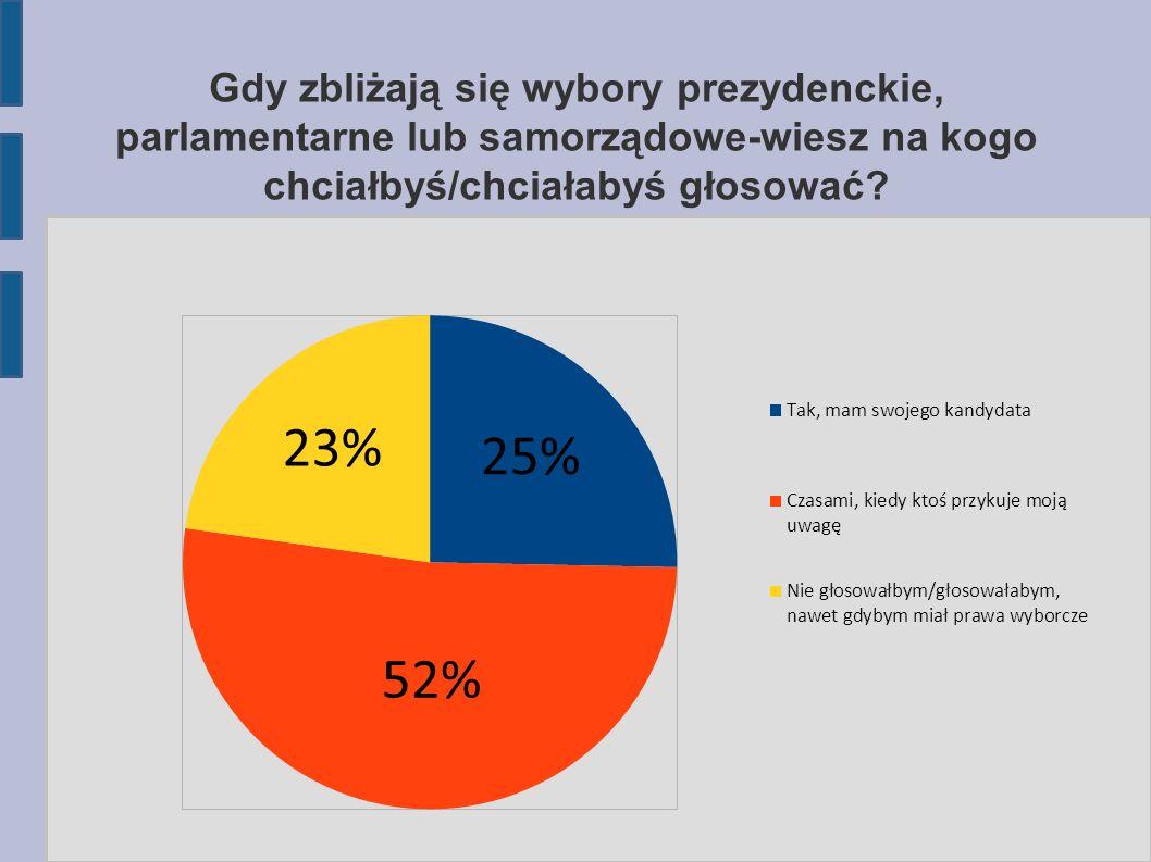 Gdy zbliżają się wybory prezydenckie, parlamentarne lub samorządowe-wiesz na kogo chciałbyś/chciałabyś głosować?