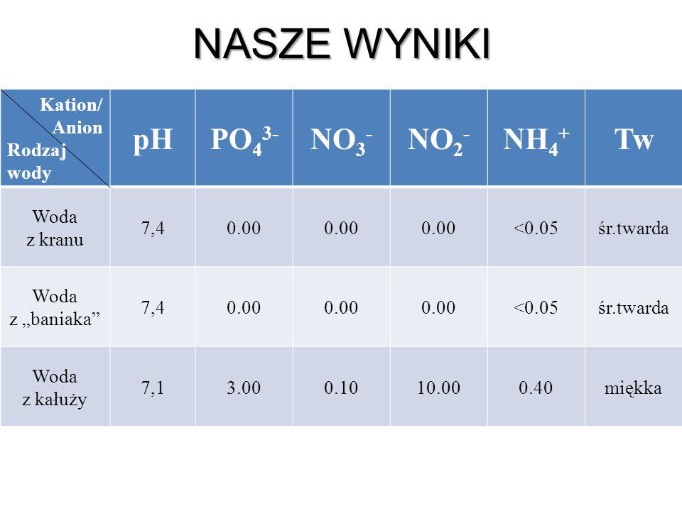Kation/ Anion Rodzaj wody pHPO 4 3- NO 3 - NO 2 - NH 4 + Tw Woda z kranu 7,40.00 <0.05śr.twarda Woda z baniaka 7,40.00 <0.05śr.twarda Woda z kałuży 7,