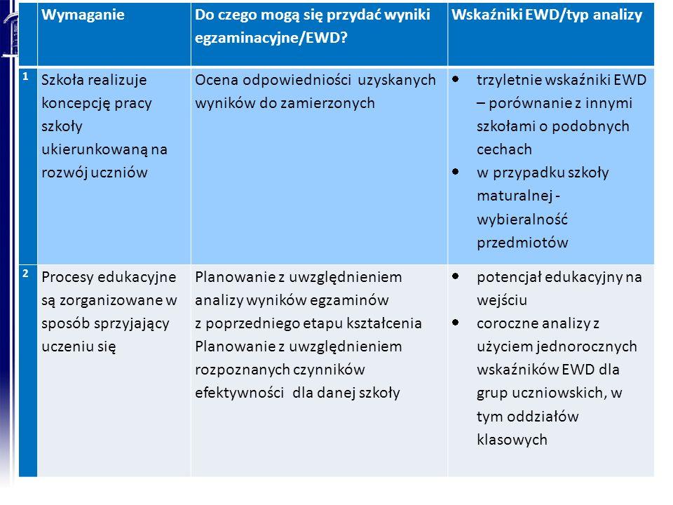 Wymaganie Do czego mogą się przydać wyniki egzaminacyjne/EWD? Wskaźniki EWD/typ analizy 1 Szkoła realizuje koncepcję pracy szkoły ukierunkowaną na roz