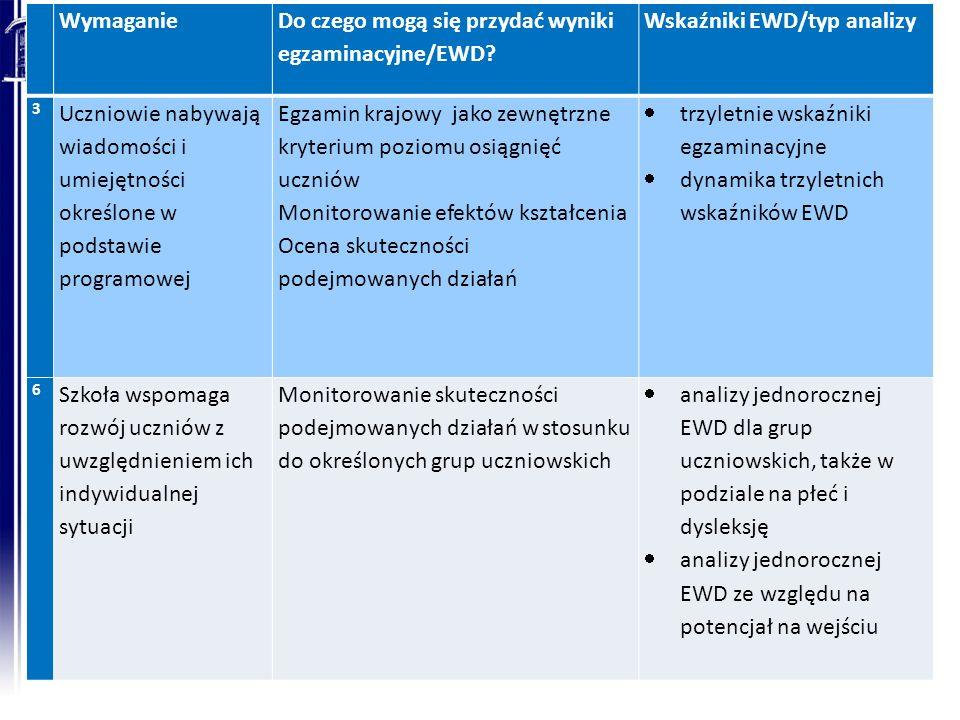 Wymaganie Do czego mogą się przydać wyniki egzaminacyjne/EWD? Wskaźniki EWD/typ analizy 3 Uczniowie nabywają wiadomości i umiejętności określone w pod