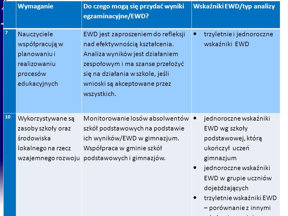 Wymaganie Do czego mogą się przydać wyniki egzaminacyjne/EWD? Wskaźniki EWD/typ analizy 7 Nauczyciele współpracują w planowaniu i realizowaniu procesó