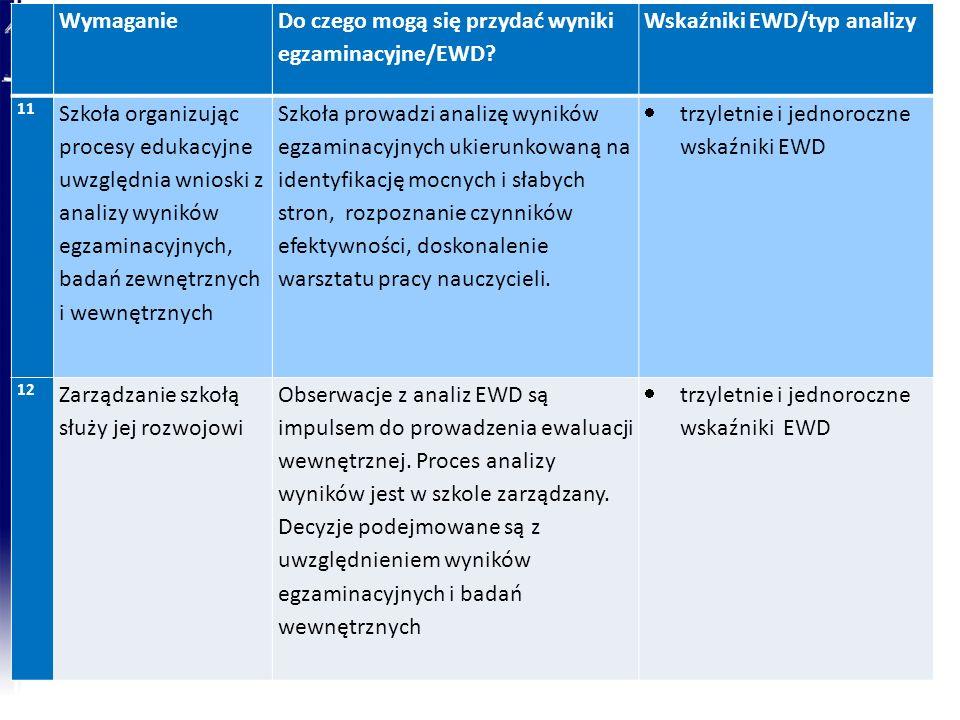 Wymaganie Do czego mogą się przydać wyniki egzaminacyjne/EWD? Wskaźniki EWD/typ analizy 11 Szkoła organizując procesy edukacyjne uwzględnia wnioski z