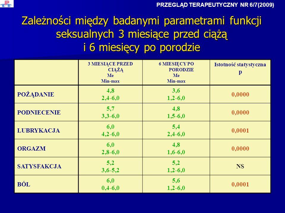 Zależności między badanymi parametrami funkcji seksualnych 3 miesiące przed ciążą i 6 miesięcy po porodzie 3 MIESIĄCE PRZED CIĄŻĄ Me Min-max 6 MIESIĘC