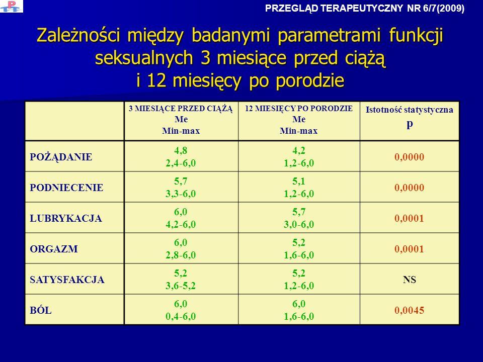 Zależności między badanymi parametrami funkcji seksualnych 3 miesiące przed ciążą i 12 miesięcy po porodzie 3 MIESIĄCE PRZED CIĄŻĄ Me Min-max 12 MIESI