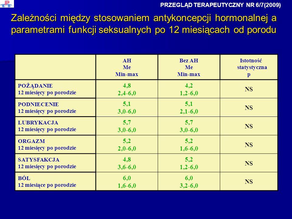 Zależności między stosowaniem antykoncepcji hormonalnej a parametrami funkcji seksualnych po 12 miesiącach od porodu AH Me Min-max Bez AH Me Min-max I