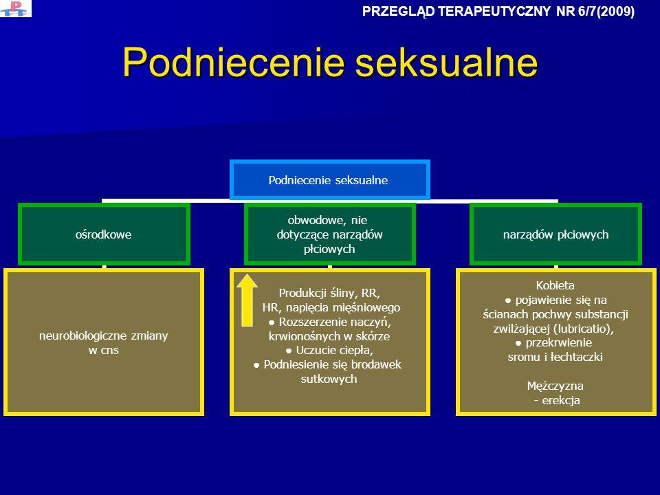 Podniecenie seksualne ośrodkowe neurobiologiczne zmiany w cns obwodowe, nie dotyczące narządów płciowych Produkcji śliny, RR, HR, napięcia mięśniowego
