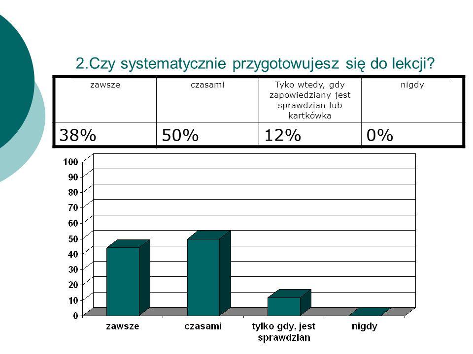 2.Czy systematycznie przygotowujesz się do lekcji? zawszeczasamiTyko wtedy, gdy zapowiedziany jest sprawdzian lub kartkówka nigdy 38%50%12%0%