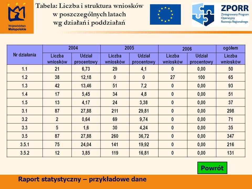 Nr działania 20042005 2006 ogółem Liczba wniosków Udział procentowy Liczba wniosków Udział procentowy Liczba wniosków Udział procentowy Liczba wnioskó