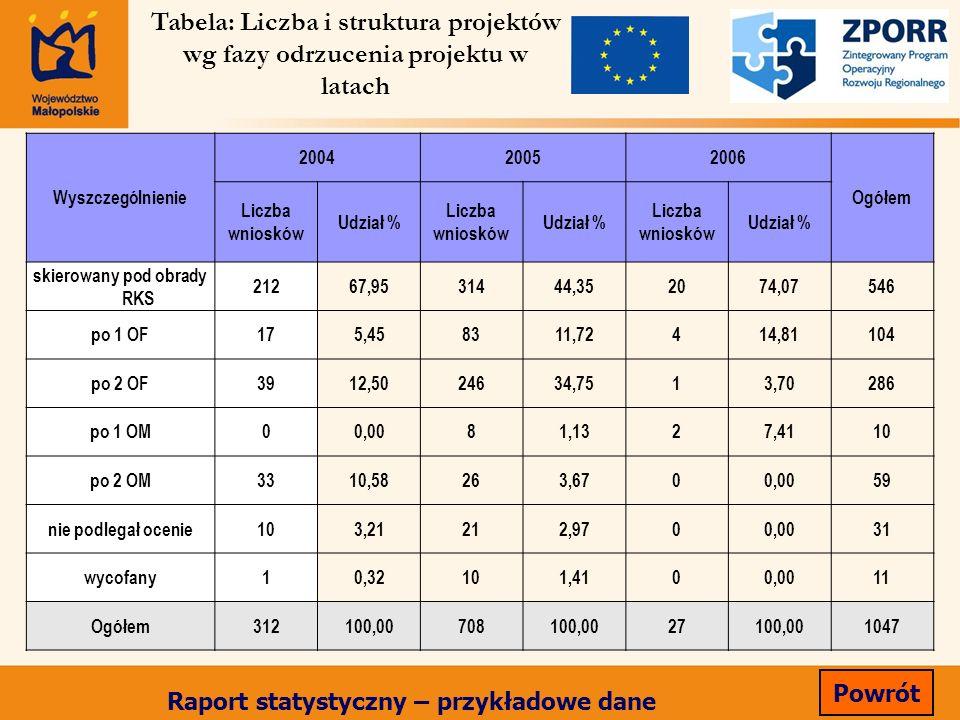 Wyszczególnienie 200420052006 Ogółem Liczba wniosków Udział % Liczba wniosków Udział % Liczba wniosków Udział % skierowany pod obrady RKS 21267,953144