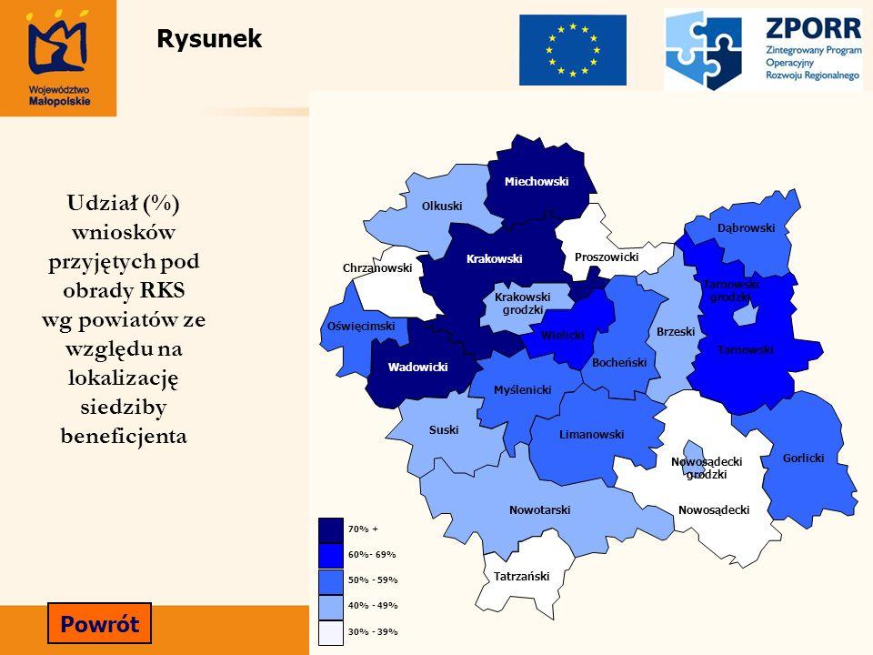30% - 39% 40% - 49% 50% - 59% 60%- 69% 70% + Miechowski Olkuski Krakowski Dąbrowski Proszowicki Chrzanowski Tarnowski Oświęcimski Wadowicki Wielicki M