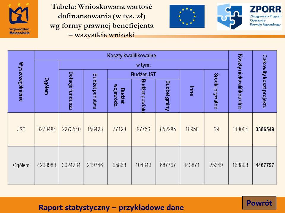 Wyszczególnienie Koszty kwalifikowalne Koszty niekwalifikowalne Całkowity koszt projektu Ogółem w tym: Dotacja funduszu Budżet państwa Budżet JST Inne