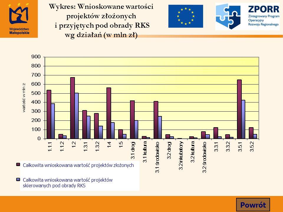 Wykres: Wnioskowane wartości projektów złożonych i przyjętych pod obrady RKS wg działań (w mln zł) Powrót Całkowita wnioskowana wartość projektów złoż