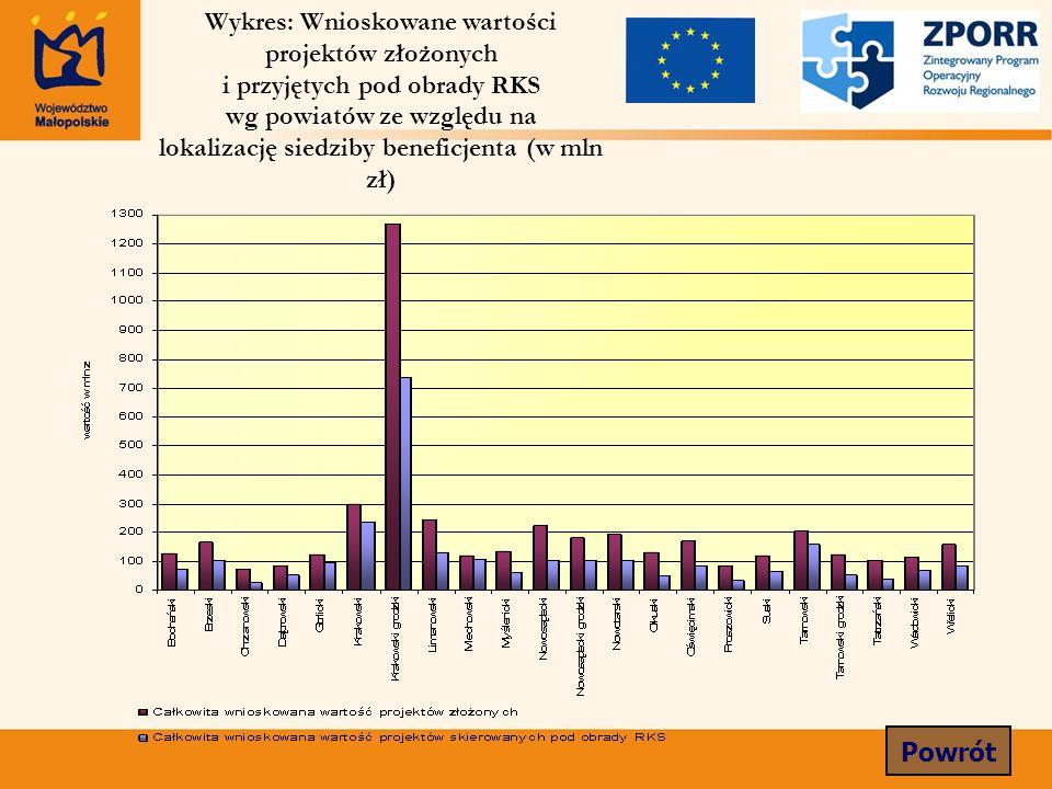 Wykres: Wnioskowane wartości projektów złożonych i przyjętych pod obrady RKS wg powiatów ze względu na lokalizację siedziby beneficjenta (w mln zł) Powrót