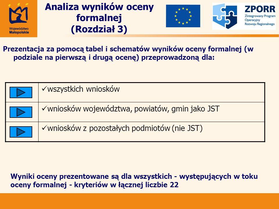 Analiza wyników oceny formalnej (Rozdział 3) Prezentacja za pomocą tabel i schematów wyników oceny formalnej (w podziale na pierwszą i drugą ocenę) przeprowadzoną dla: wszystkich wniosków wniosków województwa, powiatów, gmin jako JST wniosków z pozostałych podmiotów (nie JST) Wyniki oceny prezentowane są dla wszystkich - występujących w toku oceny formalnej - kryteriów w łącznej liczbie 22