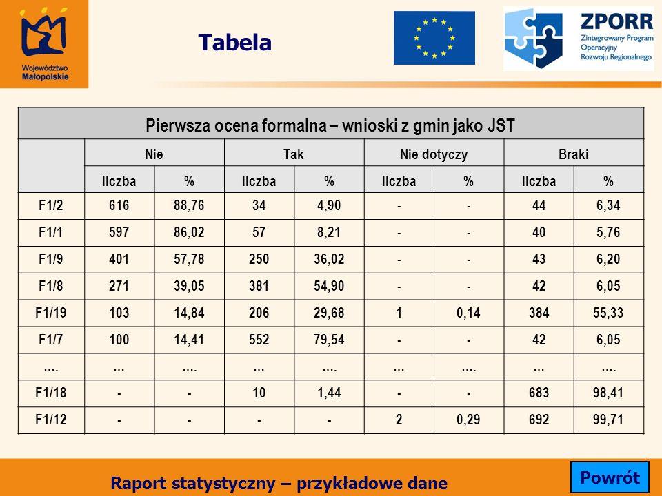 Tabela Pierwsza ocena formalna – wnioski z gmin jako JST NieTakNie dotyczyBraki liczba% % % % F1/261688,76344,90--446,34 F1/159786,02578,21--405,76 F1