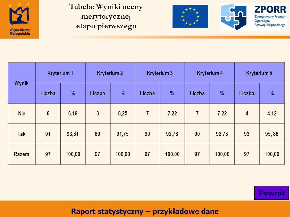 Wynik Kryterium 1Kryterium 2Kryterium 3Kryterium 4Kryterium 5 Liczba% % % % % Nie66,1988,2577,227 44,12 Tak9193,818991,759092,789092,789395, 88 Razem97100,0097100,0097100,0097100,0097100,00 Tabela: Wyniki oceny merytorycznej etapu pierwszego Powrót Raport statystyczny – przykładowe dane