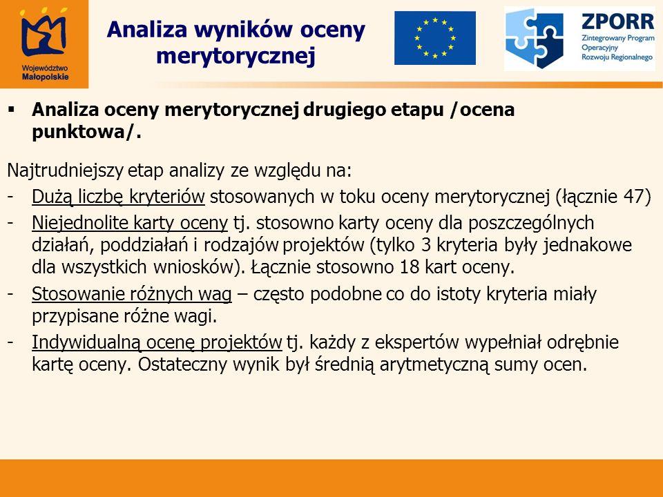 Analiza wyników oceny merytorycznej Najtrudniejszy etap analizy ze względu na: - Dużą liczbę kryteriów stosowanych w toku oceny merytorycznej (łącznie