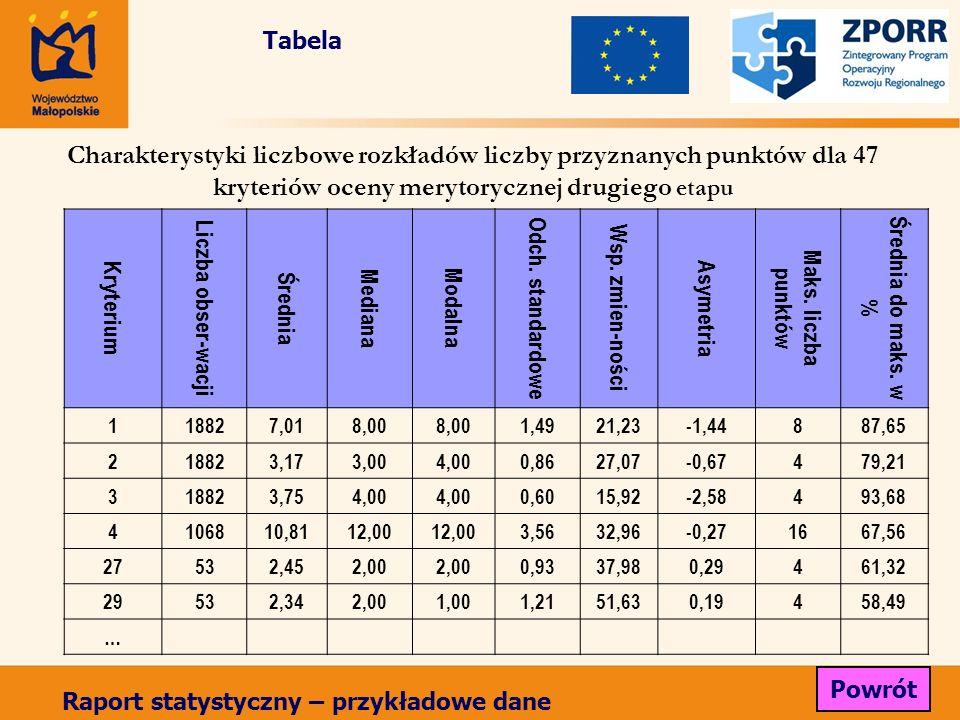 Kryterium Liczba obser-wacji Średnia Mediana Modalna Odch. standardowe Wsp. zmien-ności Asymetria Maks. liczba punktów Średnia do maks. w % 118827,018