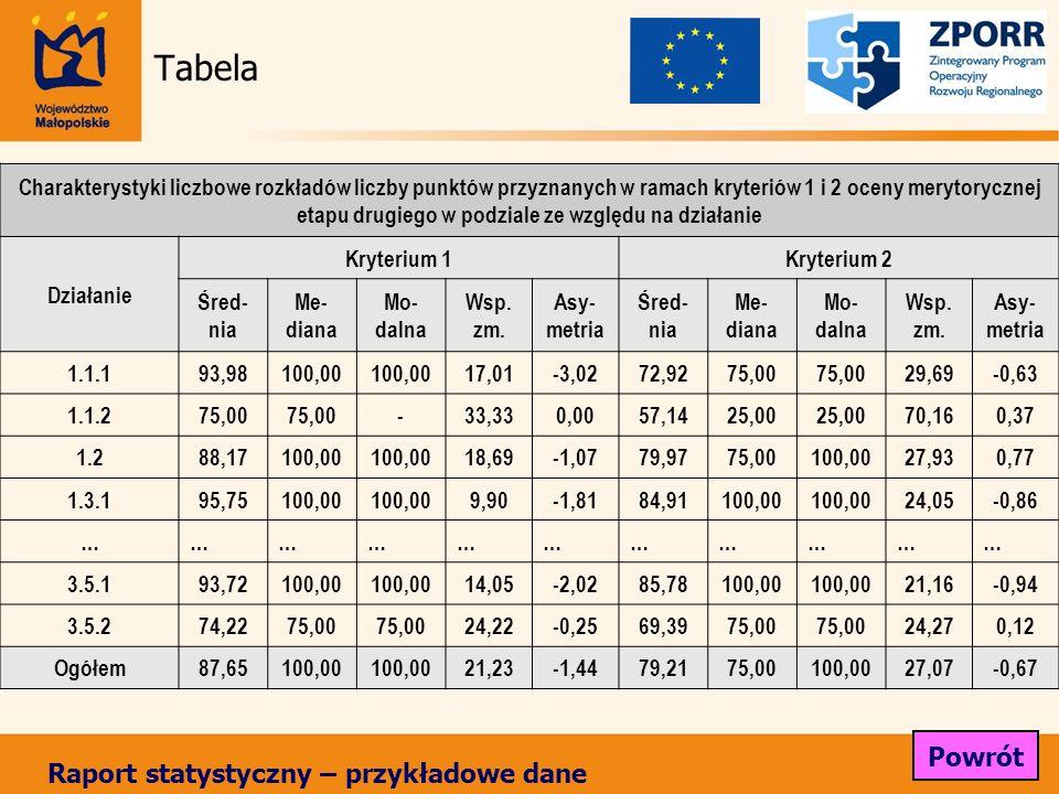 Tabela Charakterystyki liczbowe rozkładów liczby punktów przyznanych w ramach kryteriów 1 i 2 oceny merytorycznej etapu drugiego w podziale ze względu na działanie Działanie Kryterium 1Kryterium 2 Śred- nia Me- diana Mo- dalna Wsp.