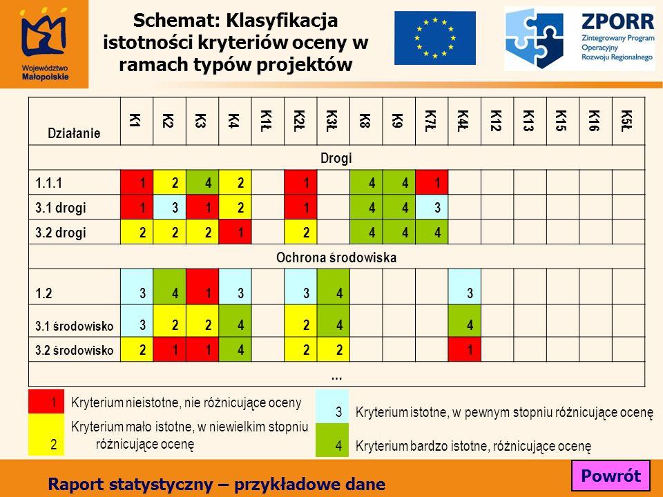 Schemat: Klasyfikacja istotności kryteriów oceny w ramach typów projektów 1Kryterium nieistotne, nie różnicujące oceny 2 Kryterium mało istotne, w niewielkim stopniu różnicujące ocenę Działanie K1K2K3K4 K1ŁK2ŁK3Ł K8K9 K7ŁK4Ł K12K13K15K16 K5Ł Drogi 1.1.11242 1 441 3.1 drogi1312 1 443 3.2 drogi2221 2 444 Ochrona środowiska 1.23413 34 3 3.1 środowisko 3224 24 4 3.2 środowisko 2114 22 1 … 3Kryterium istotne, w pewnym stopniu różnicujące ocenę 4Kryterium bardzo istotne, różnicujące ocenę Powrót Raport statystyczny – przykładowe dane