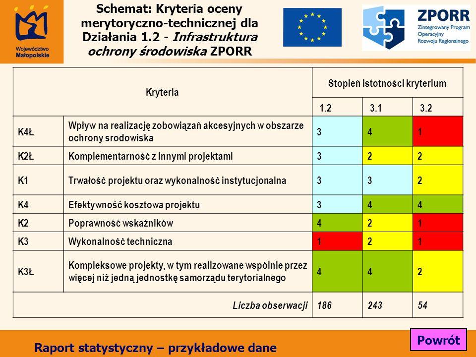 Schemat: Kryteria oceny merytoryczno-technicznej dla Działania 1.2 - Infrastruktura ochrony środowiska ZPORR Kryteria Stopień istotności kryterium 1.2