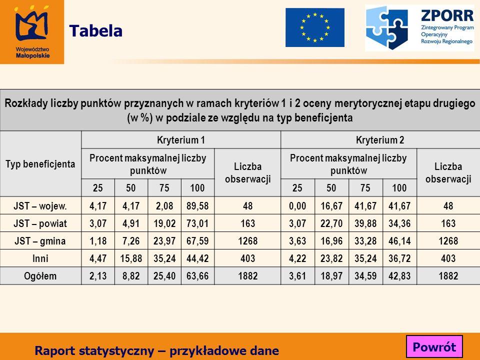 Tabela Rozkłady liczby punktów przyznanych w ramach kryteriów 1 i 2 oceny merytorycznej etapu drugiego (w %) w podziale ze względu na typ beneficjenta