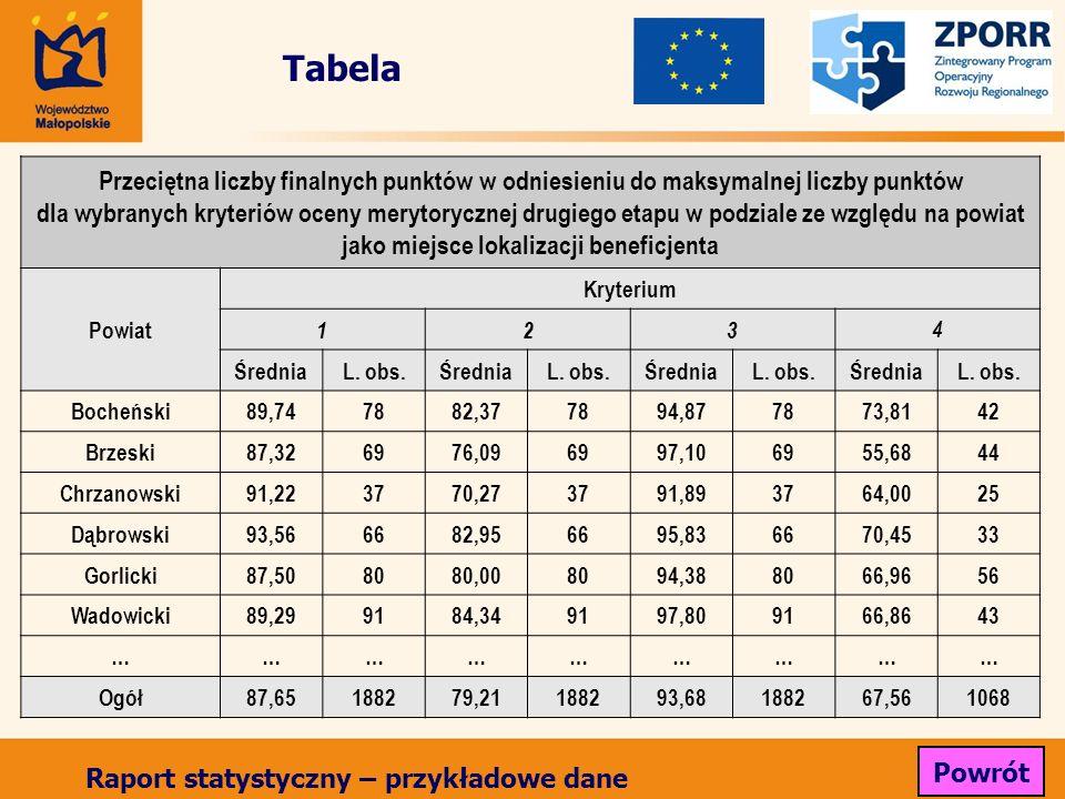 Tabela Przeciętna liczby finalnych punktów w odniesieniu do maksymalnej liczby punktów dla wybranych kryteriów oceny merytorycznej drugiego etapu w podziale ze względu na powiat jako miejsce lokalizacji beneficjenta Powiat Kryterium 123 4 ŚredniaL.