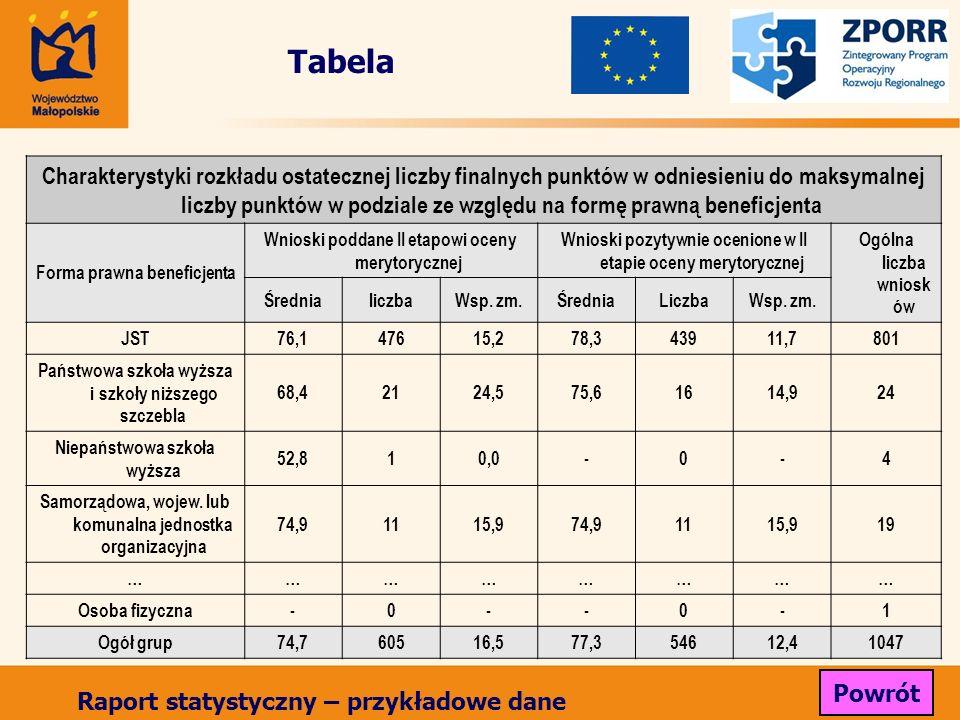 Tabela Charakterystyki rozkładu ostatecznej liczby finalnych punktów w odniesieniu do maksymalnej liczby punktów w podziale ze względu na formę prawną beneficjenta Forma prawna beneficjenta Wnioski poddane II etapowi oceny merytorycznej Wnioski pozytywnie ocenione w II etapie oceny merytorycznej Ogólna liczba wniosk ów ŚrednialiczbaWsp.