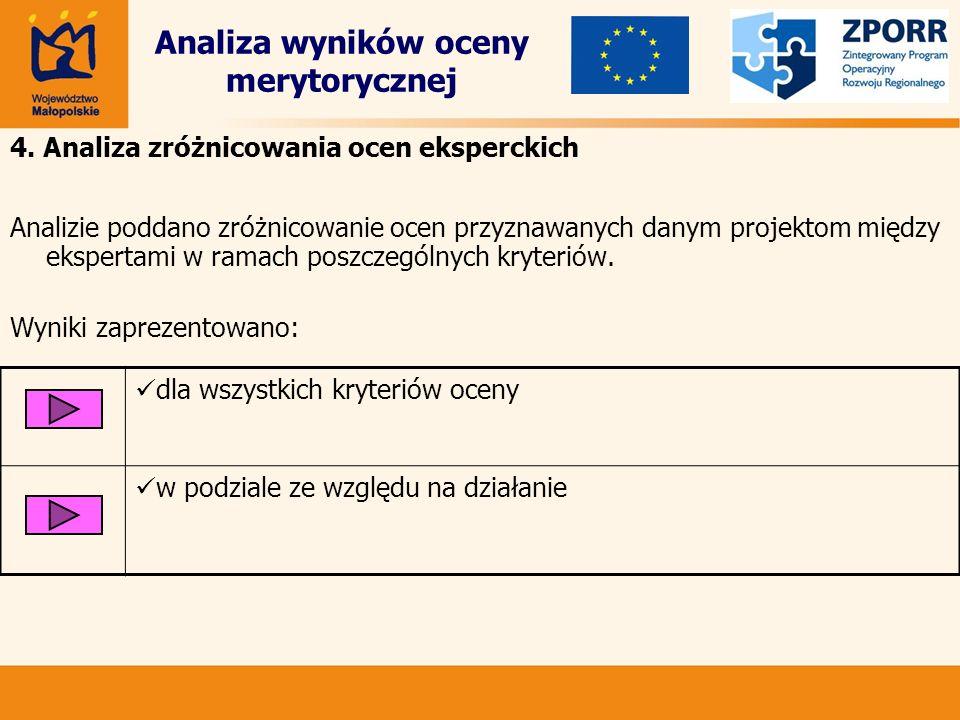 Analiza wyników oceny merytorycznej Analizie poddano zróżnicowanie ocen przyznawanych danym projektom między ekspertami w ramach poszczególnych kryteriów.