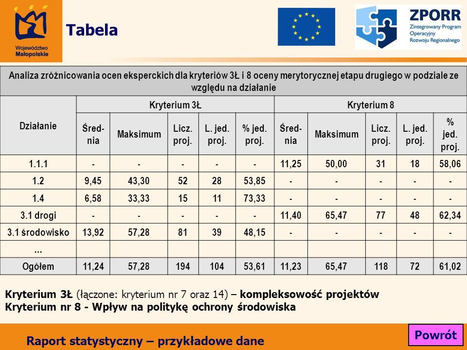 Tabela Analiza zróżnicowania ocen eksperckich dla kryteriów 3Ł i 8 oceny merytorycznej etapu drugiego w podziale ze względu na działanie Działanie Kry