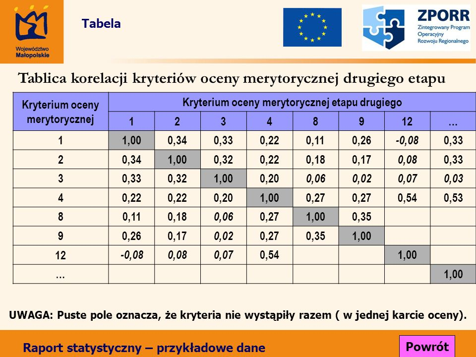 Kryterium oceny merytorycznej Kryterium oceny merytorycznej etapu drugiego 12348912… 1 1,000,340,330,220,110,26 -0,08 0,33 2 0,341,000,320,220,180,17