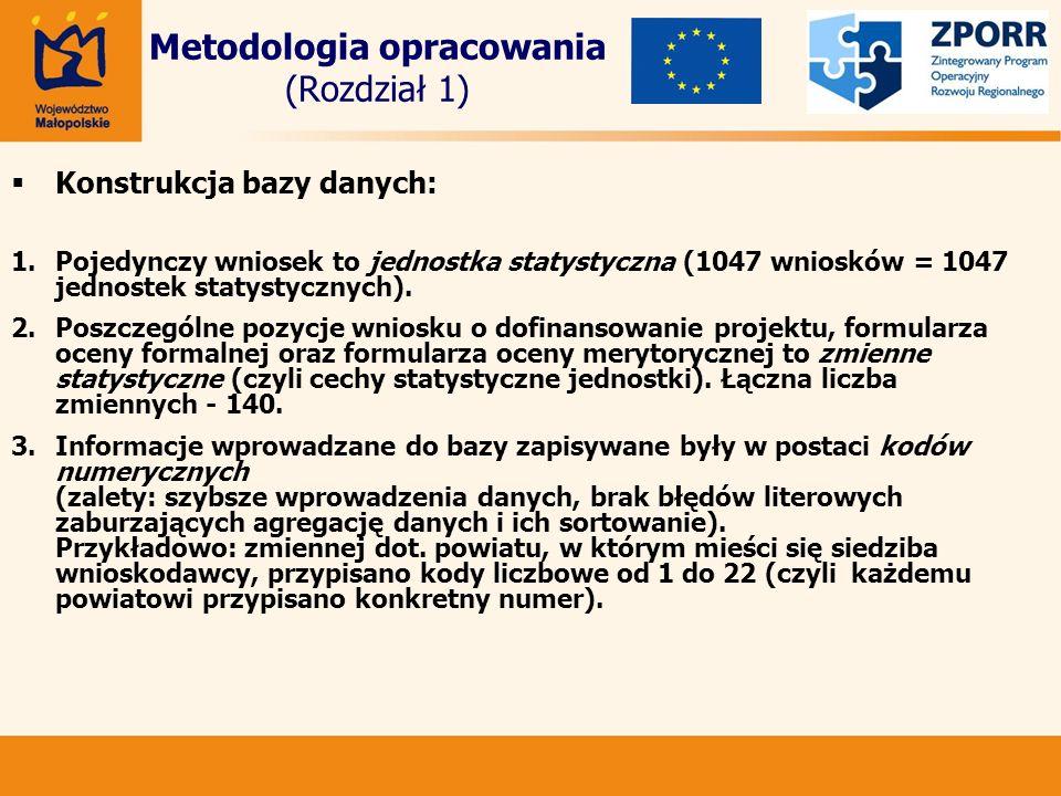 Metodologia opracowania (Rozdział 1) Konstrukcja bazy danych: 1.Pojedynczy wniosek to jednostka statystyczna (1047 wniosków = 1047 jednostek statystycznych).