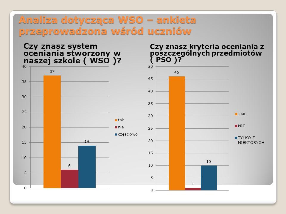 Analiza dotycząca WSO – ankieta przeprowadzona wśród uczniów Czy znasz system oceniania stworzony w naszej szkole ( WSO )? Czy znasz kryteria oceniani