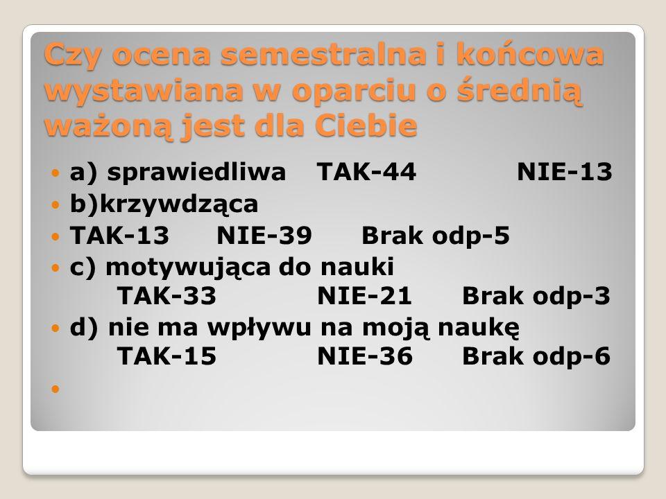 Czy ocena semestralna i końcowa wystawiana w oparciu o średnią ważoną jest dla Ciebie a) sprawiedliwa TAK-44NIE-13 b)krzywdząca TAK-13 NIE-39 Brak odp